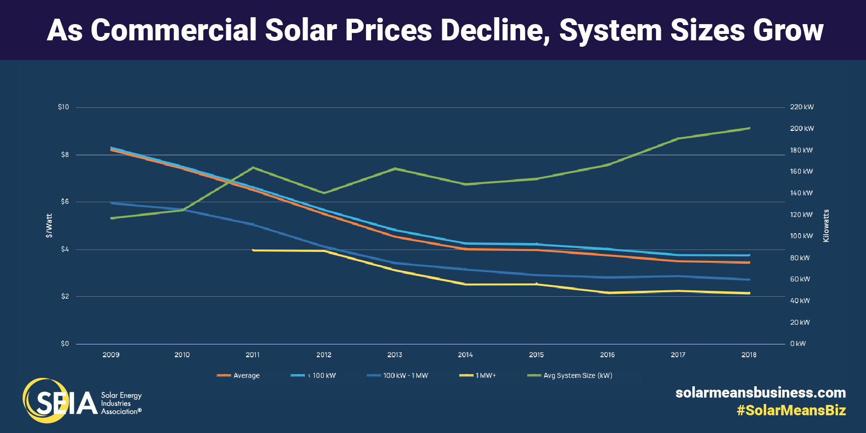 SMB Social Card Prices Sizes - Apple leads corporate American solar energy usage