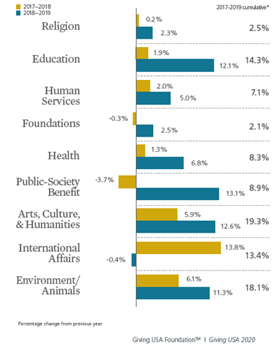 This graph displays philanthropy across multiple sectors in 2019.