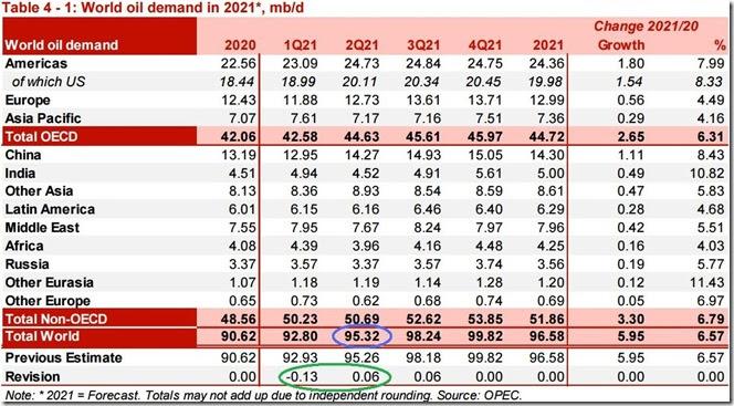 June 2021 OPEC report global oil demand