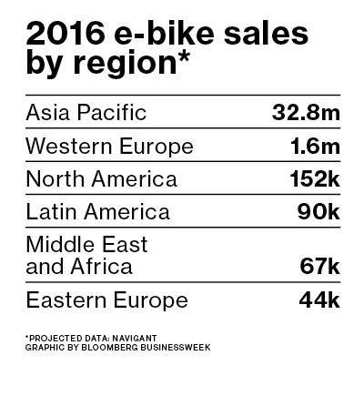 e-Bike Sales