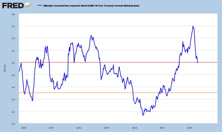 Baa minus Treasury yields