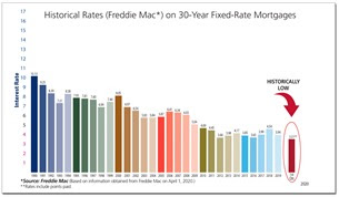 30 Year FHLMC Rates On 30-Year