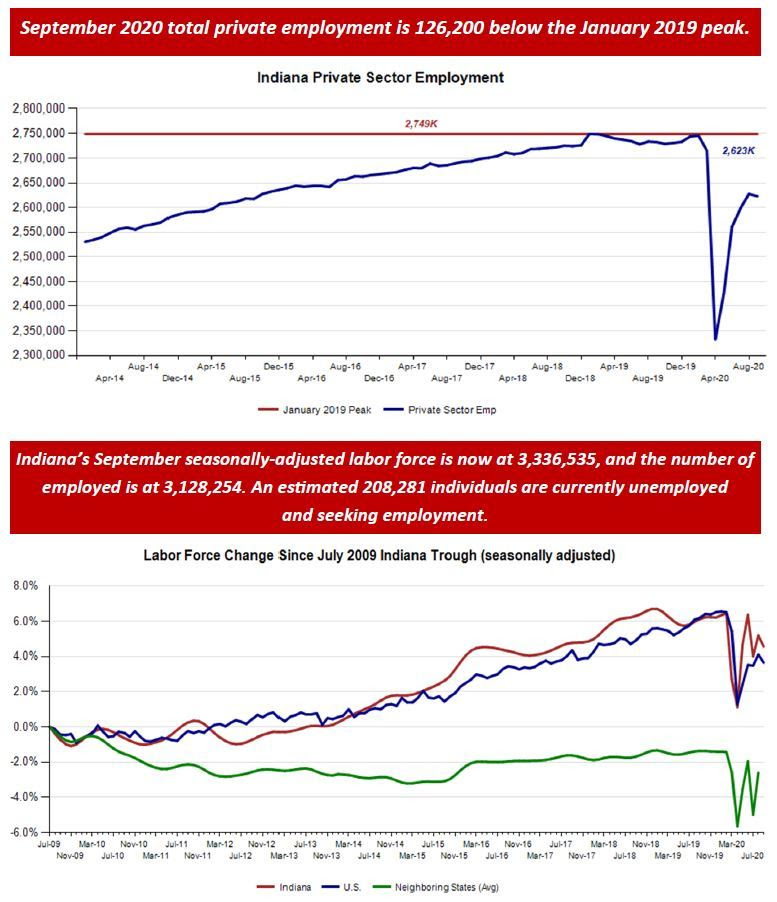 September 2020 Employment Charts
