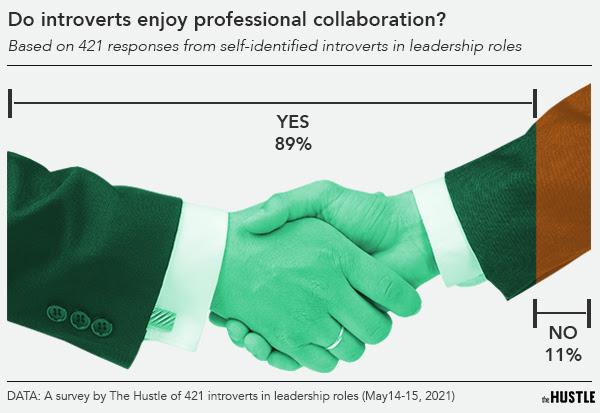 chart on collaboration