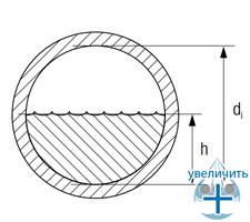 Соотношение высоты жидкости h в трубопроводе и внутреннего диаметра d