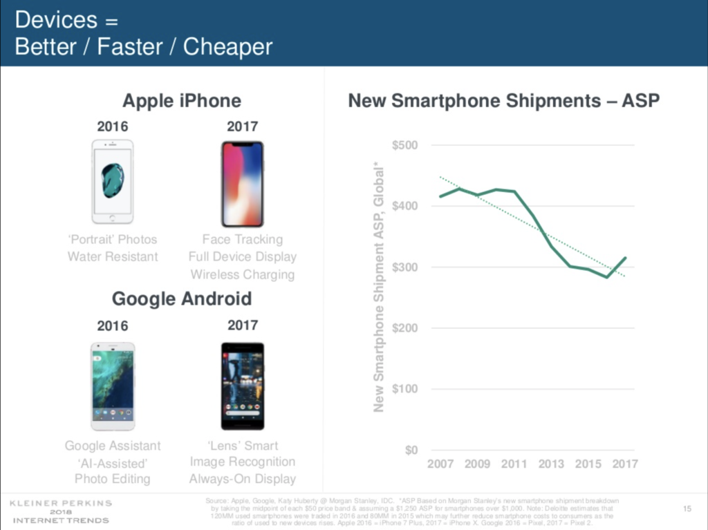Overall smartphone ASP was up significantly