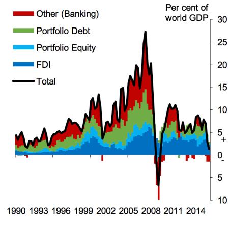 fluxos de capital