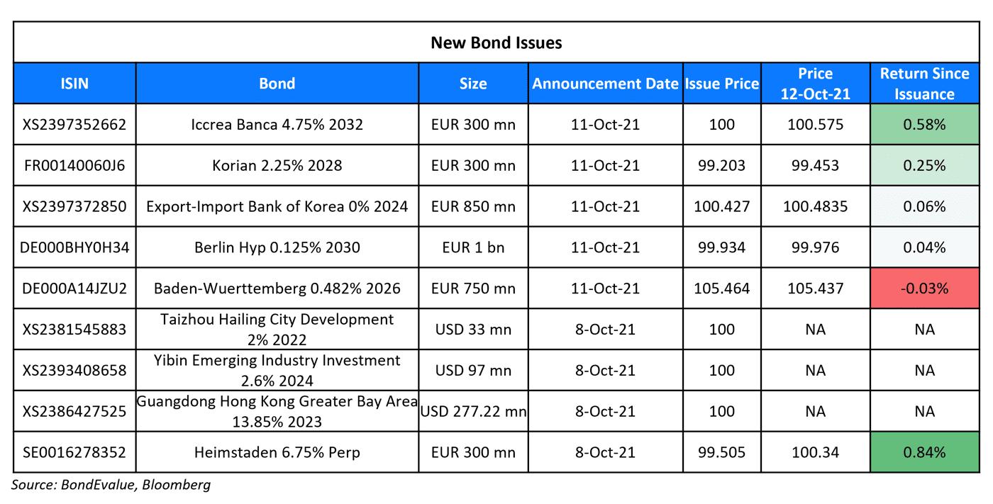 New Bond Issues 12 Oct-1