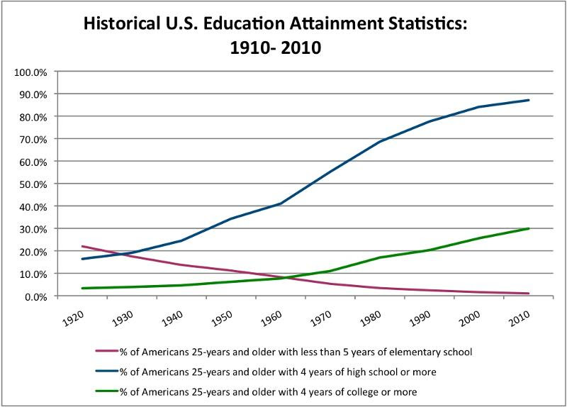 Historical Education Attainment