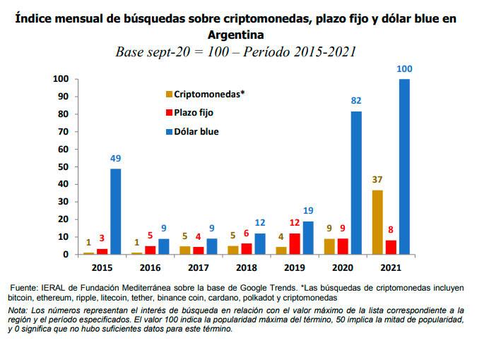 Índice menasual de búsquedas sobre criptomonedas, plazo fijo y dólar blue en Argentina