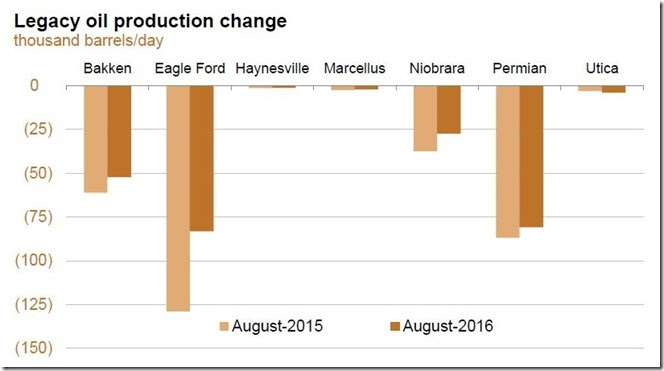 July 2016 legacy oil production