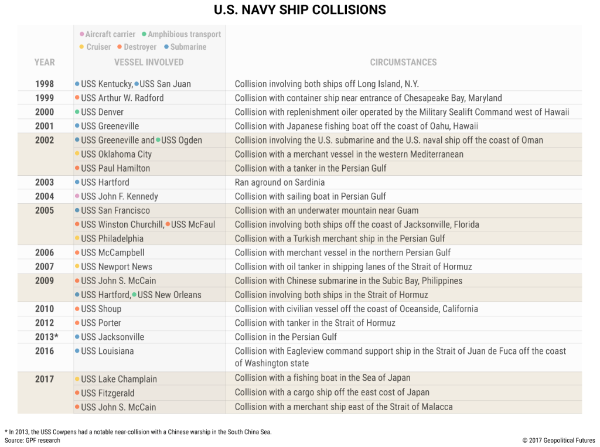 Image: U.S. Navy Ship Collisions