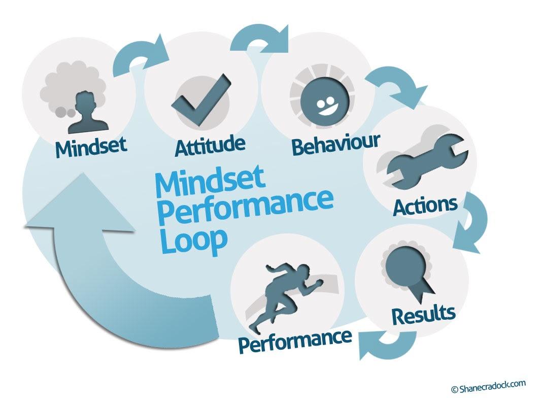 Mindset performance loop