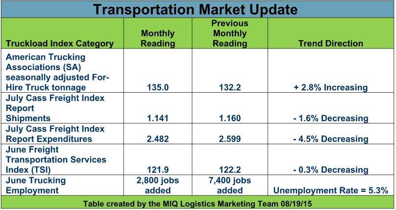 Inbound Transportation Market update