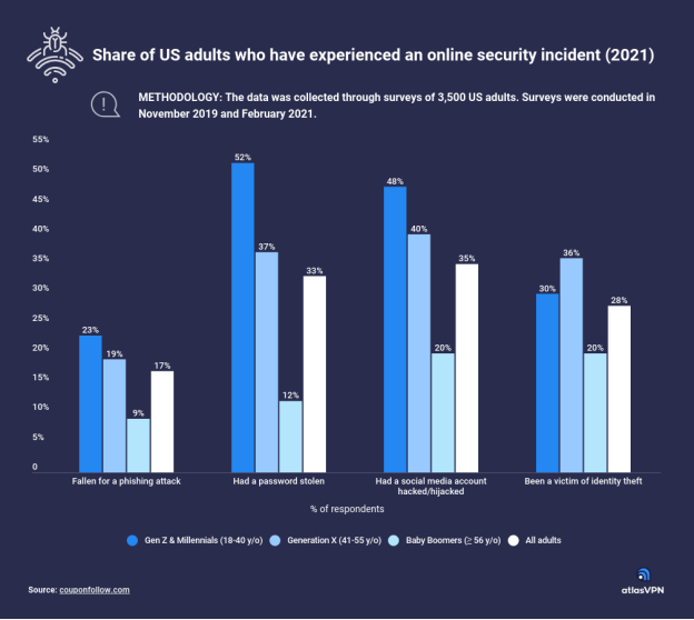 millennials-and-gen-zers-are-most-likely-to-fall-for-phishing-emails-study-finds