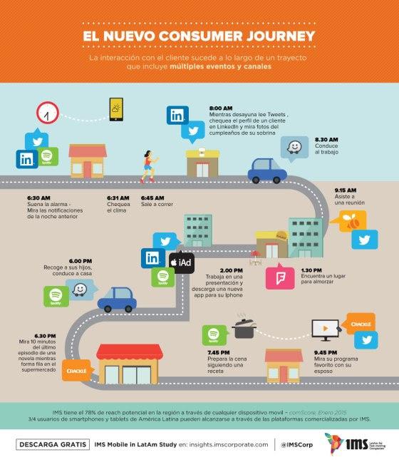 El nuevo Consumer Journey