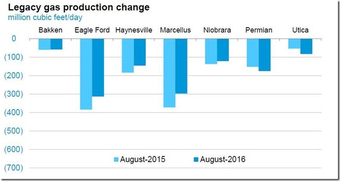 July 2016 legacy natural gas production