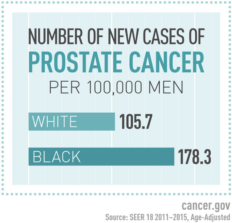 A graphic showing black men have a higher incidence of prostate cancer than white men.
