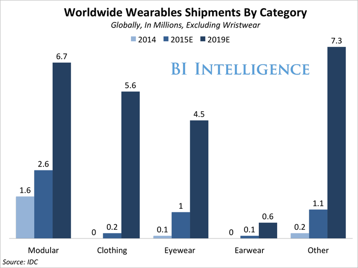 bii wearables shipments forecast no wristwear