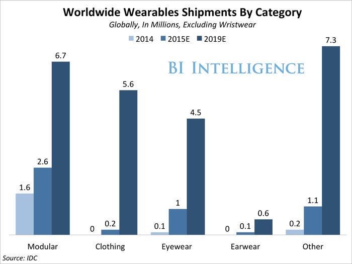 bii wearables shipments forecast no wristwear