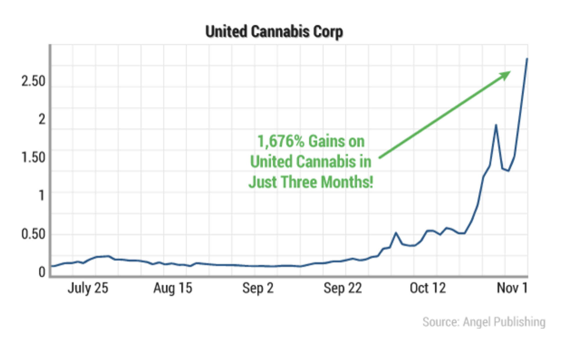 united cannabis