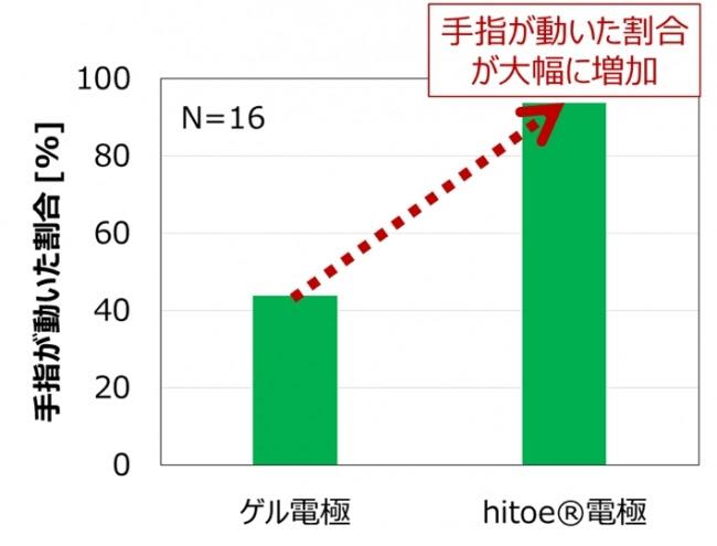 図3.ゲル電極、 機能性素材hitoe(R)を用いて手指が動いた割合