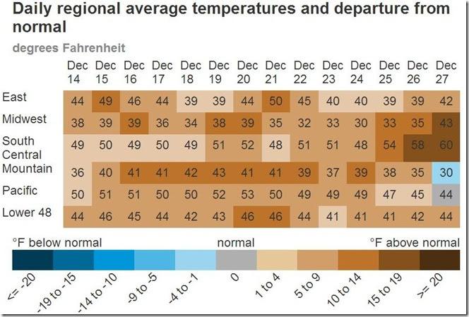 December 29 2018 average regional temps Dec 14 to Dec 27