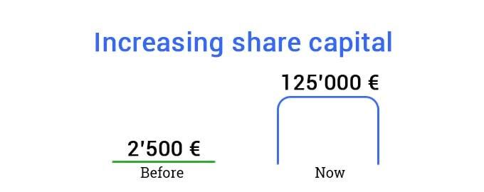 Increasing share capital