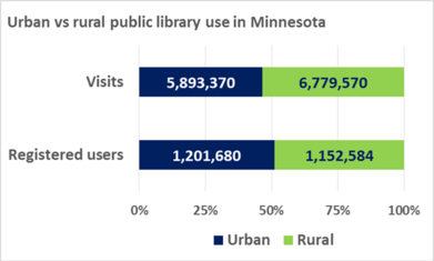 Urban vs. rural public library use in Minnesota