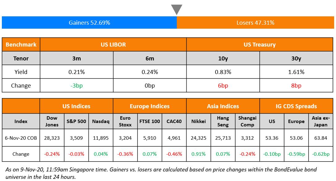 US Benchmark & Global Indices 9 Nov