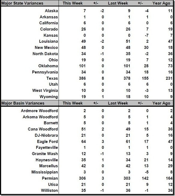 February 24 2017 rig count summary