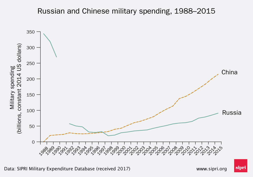 Russian and Chinese military spending 1988-2015