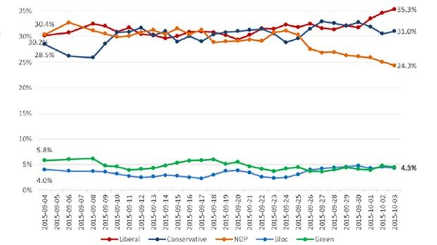 Nanos National trendline