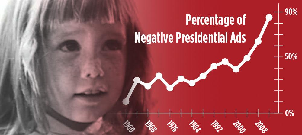 negative ad increase chart