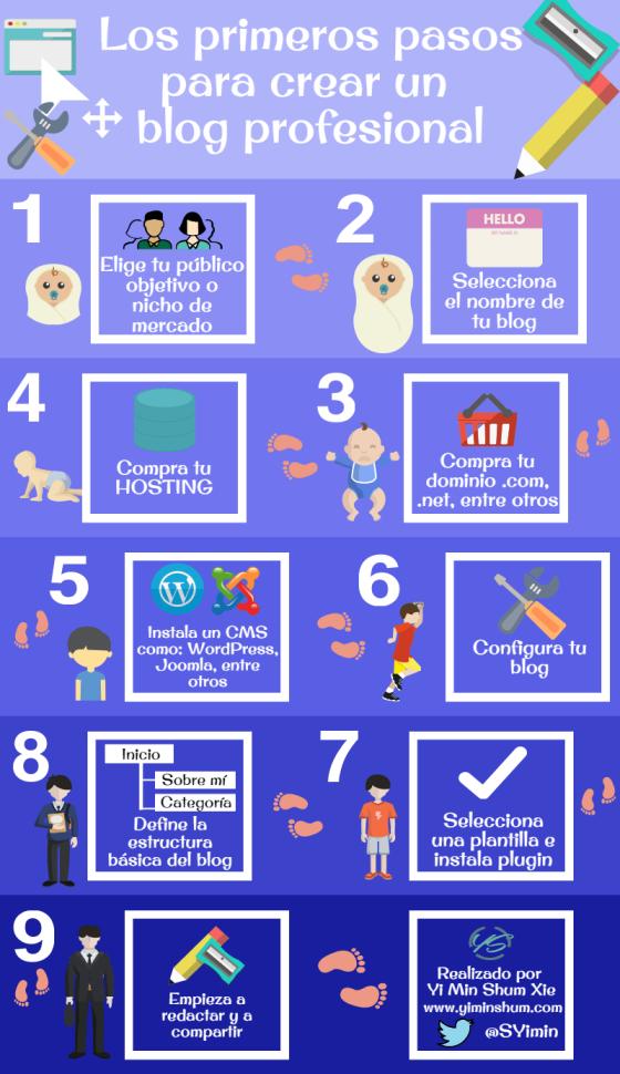 Primeros pasos para crear un Blog profesional