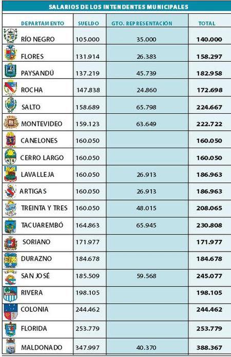 salarios intendentes