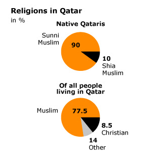 islam-in-qatar_qatar_religions_02