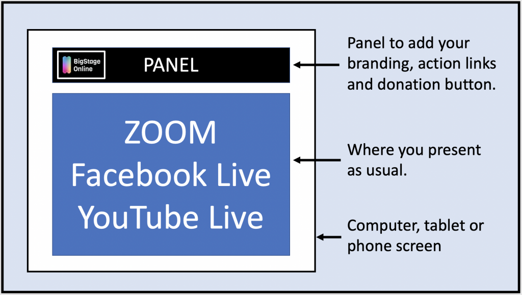 Big Stage Online extends ZOOM, YouTube Live and Facebook Live with donation and other calls to action buttons.