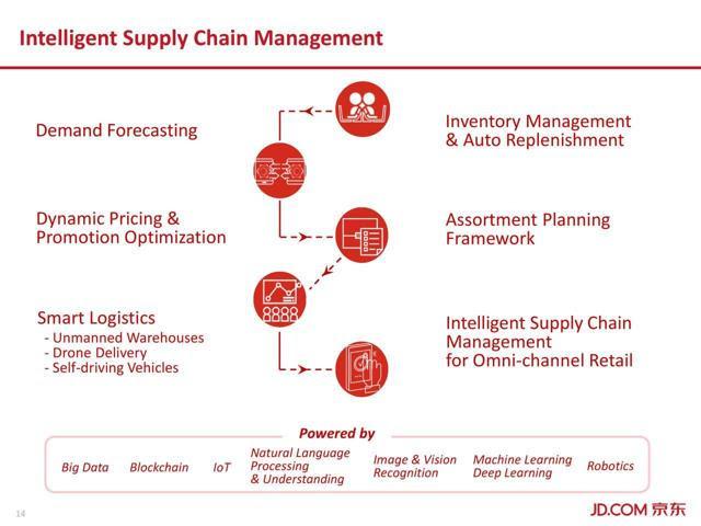 JD.com's intelligent supply chain management