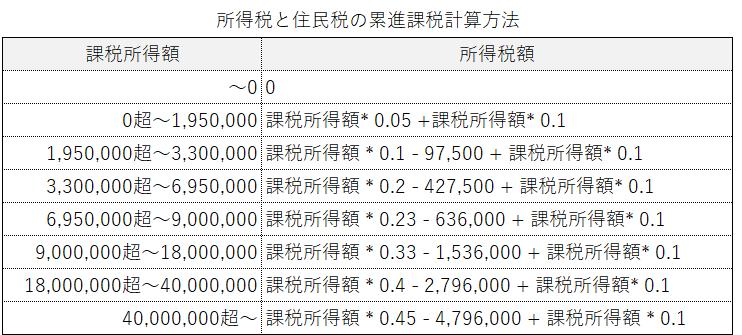 累進課税制度の税額一覧表(個人)