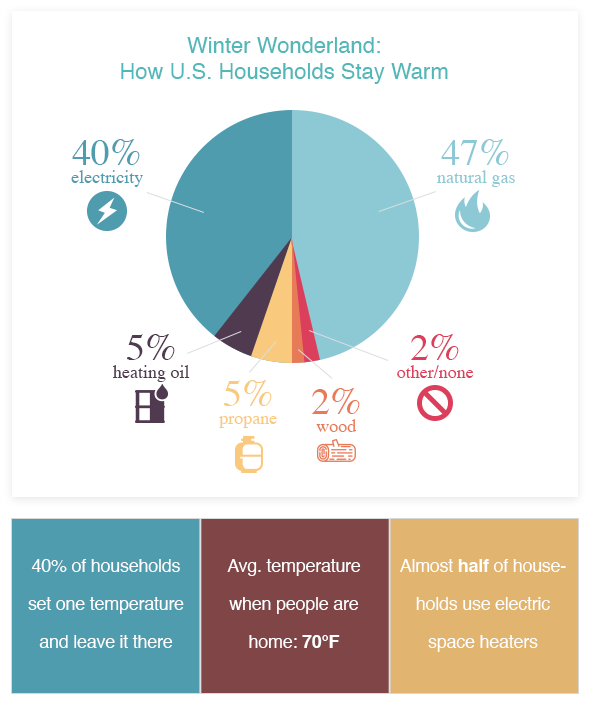 Winter Wonderland: How U.S. Households Stay Warm