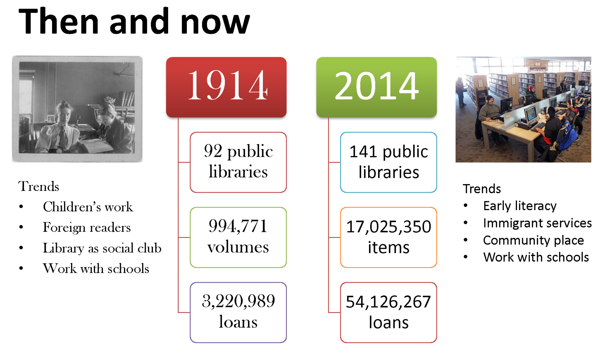 Minnesota Public Libraries Then and Now