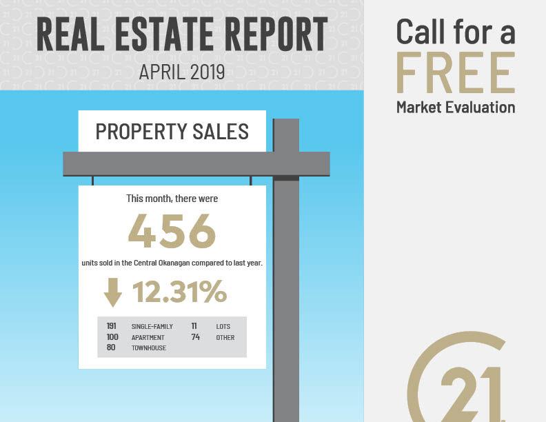 April Real Estate report