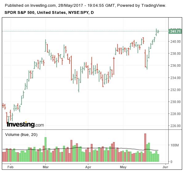 SPDR del S&P 500 diario