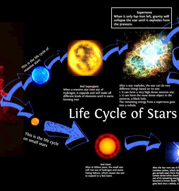 Life cycle of star -1
