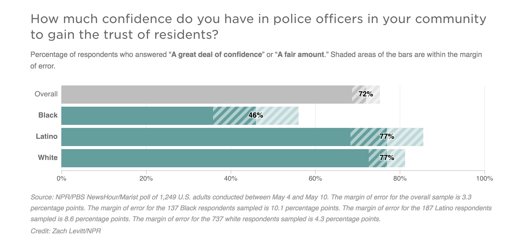 NPR Graph of Police Confidence in America