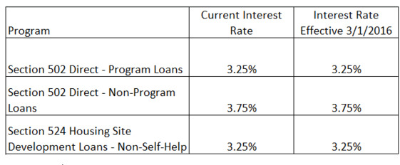 March Interest Rates