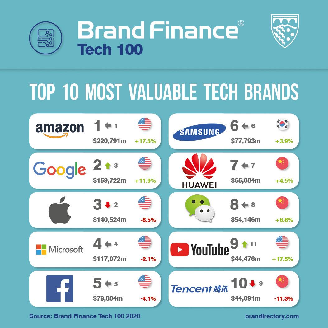 Tech 100 2020 Social Media Post.jpg