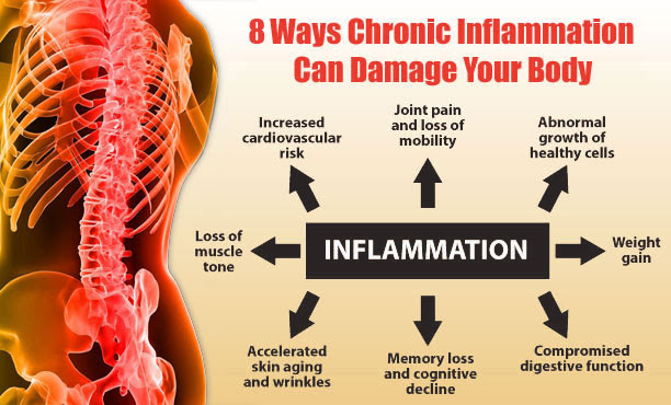 8 Ways Chronic Inflammation Can Damage Your Body