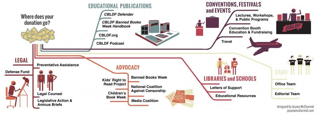 CBLDF_Infographic_2015_web